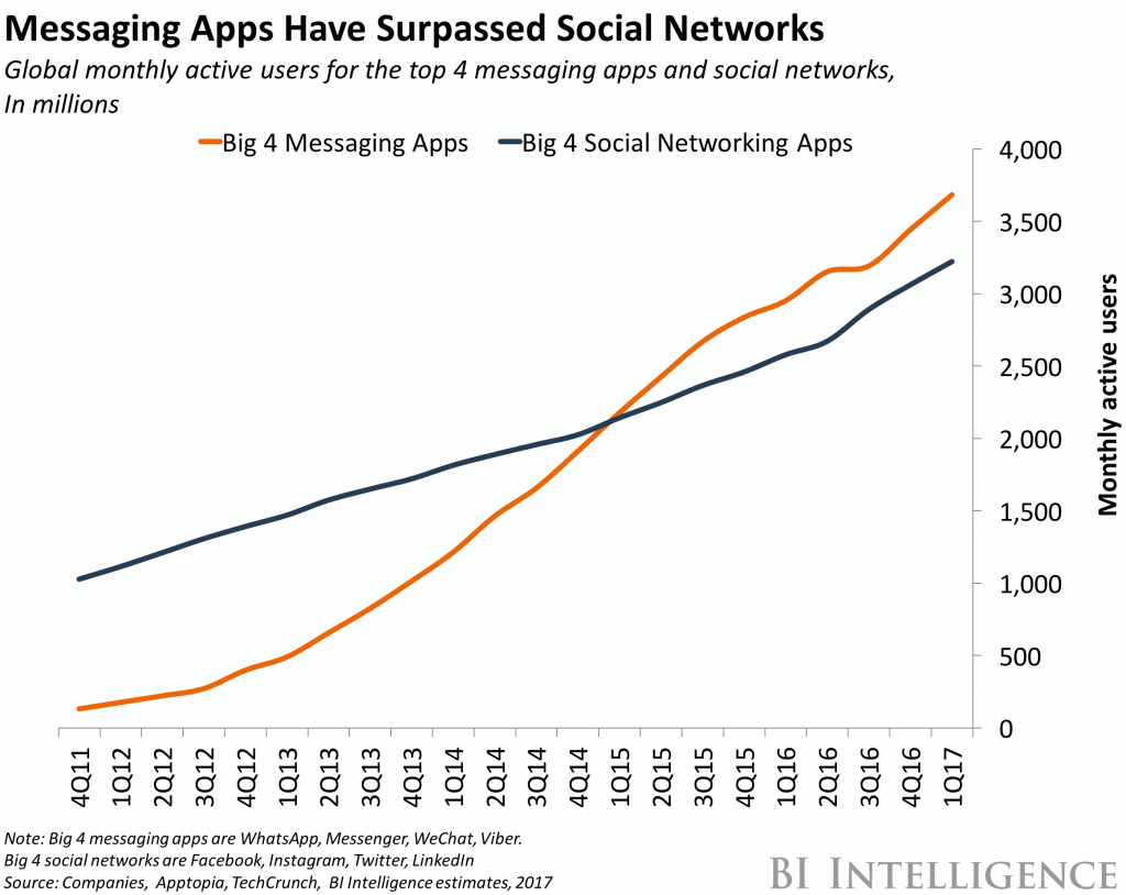 Messenger, social media networks