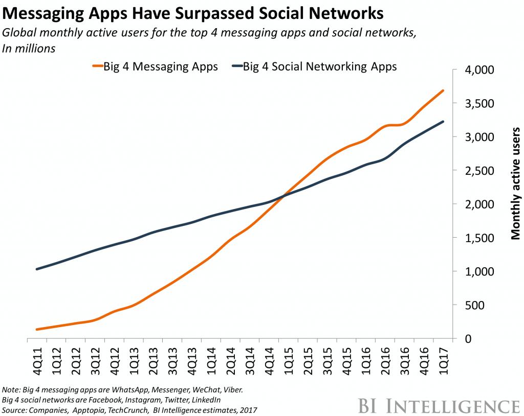 Messenger, social media networks