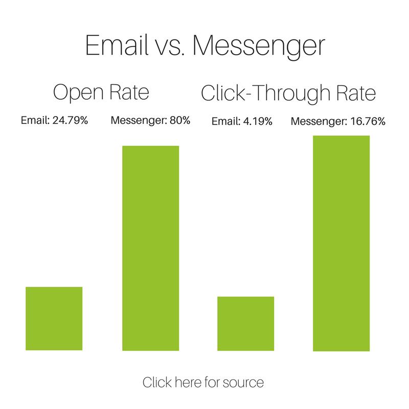 Messenger vs email
