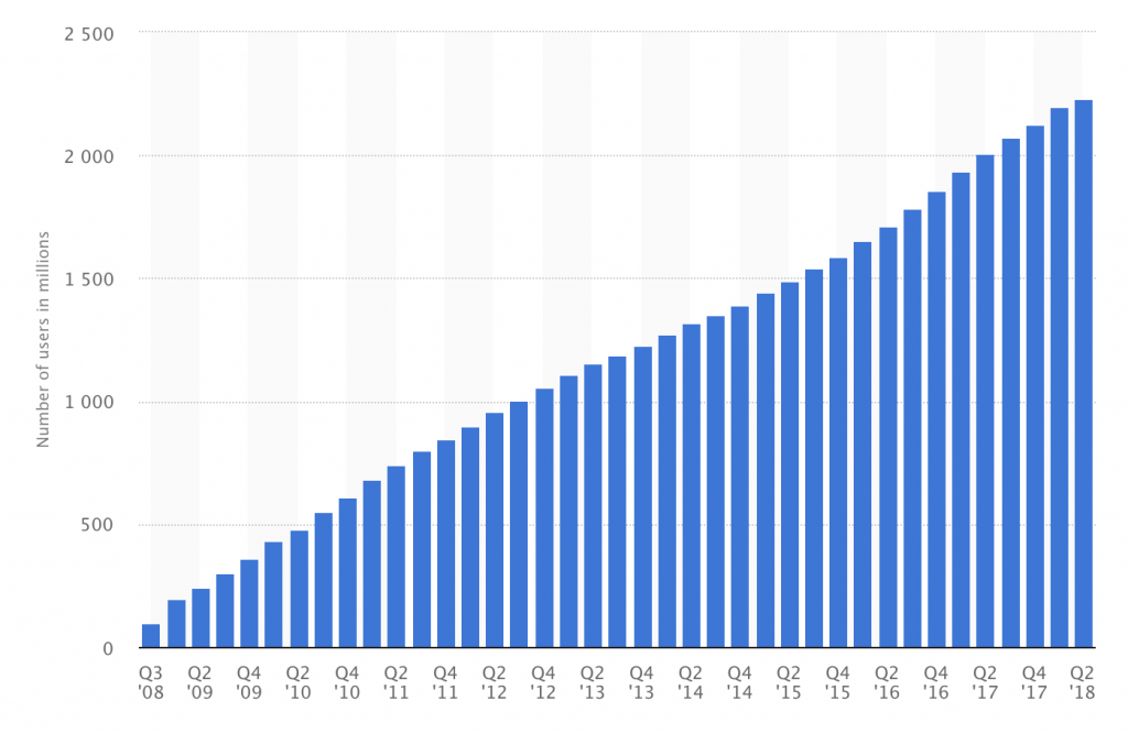 Number of Facebook users
