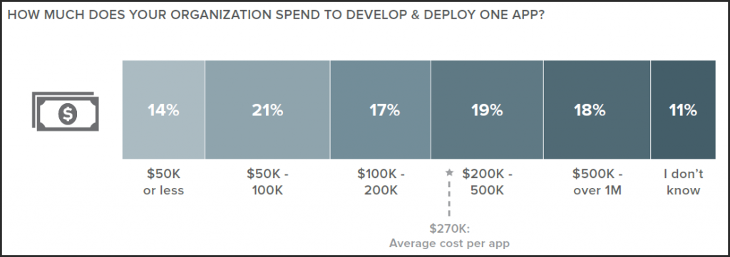 The cost of building an app