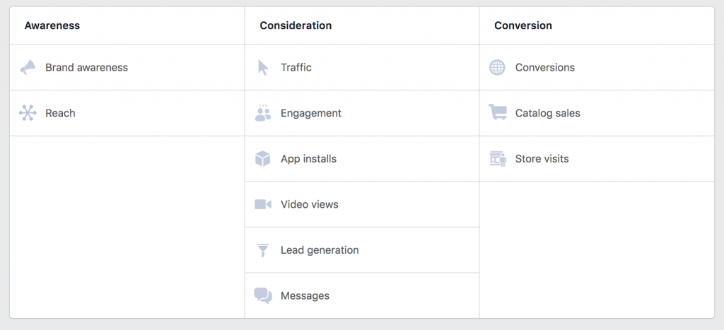 Facebook campaign types by sales funnel stage
