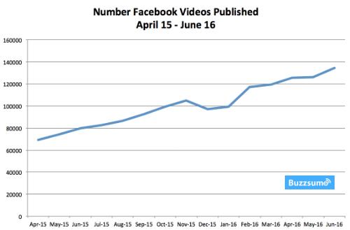 Buzzsumo Facebook shares stats