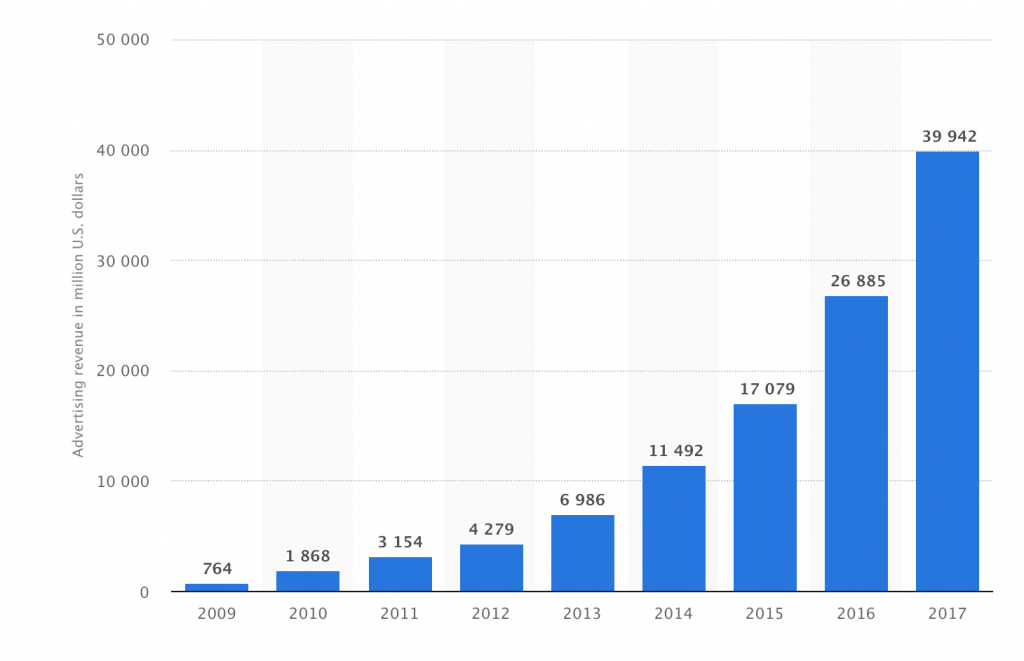 Facebook's growth since 2009