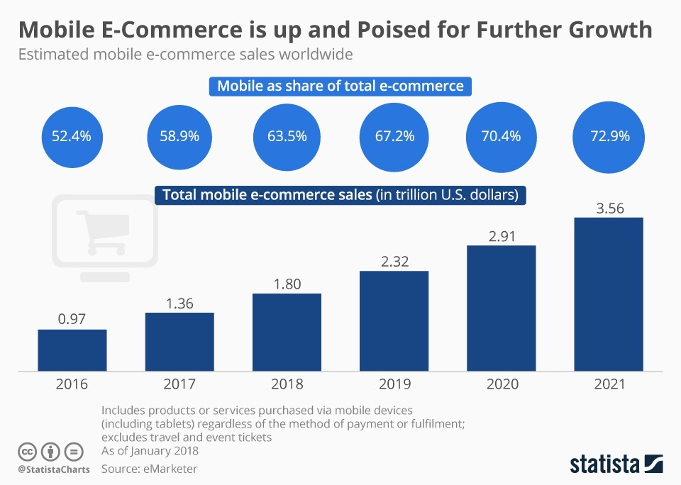 Benefits of social commerce, growth