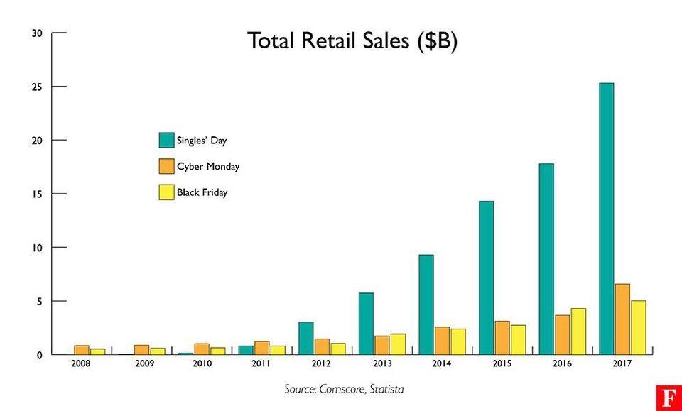 Social commerce potential