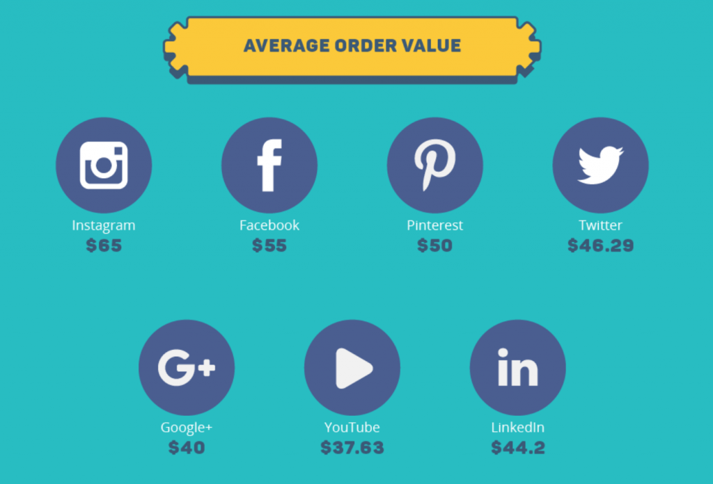 How to Set Up a 2-Step Social Media Sales Funnel