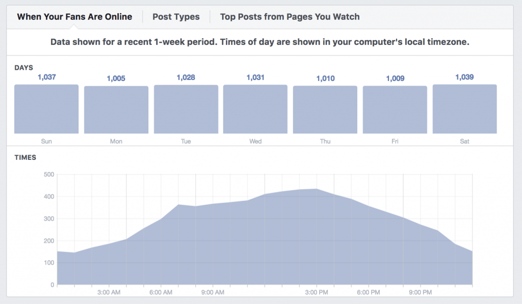 Using Facebook insights for Black Friday ecommerce promotions