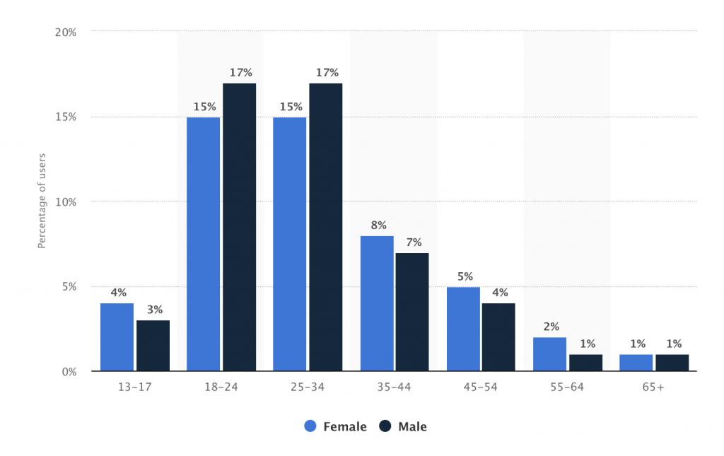 Instagram audience breakdown