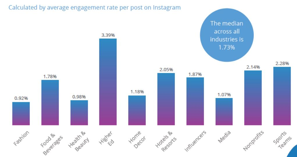 Instagram average engagement
