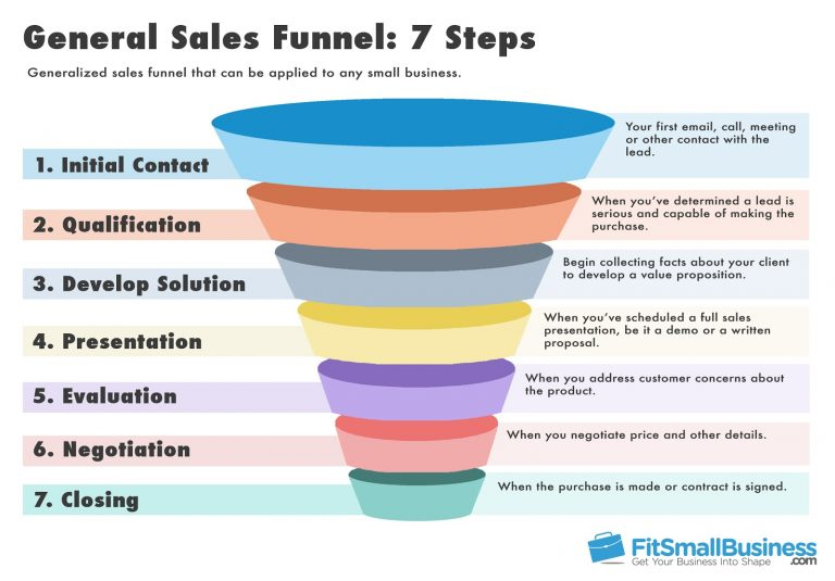 Social commerce, sales funnel