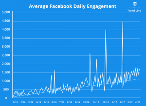 Average Facebook Daily Engagement Graph