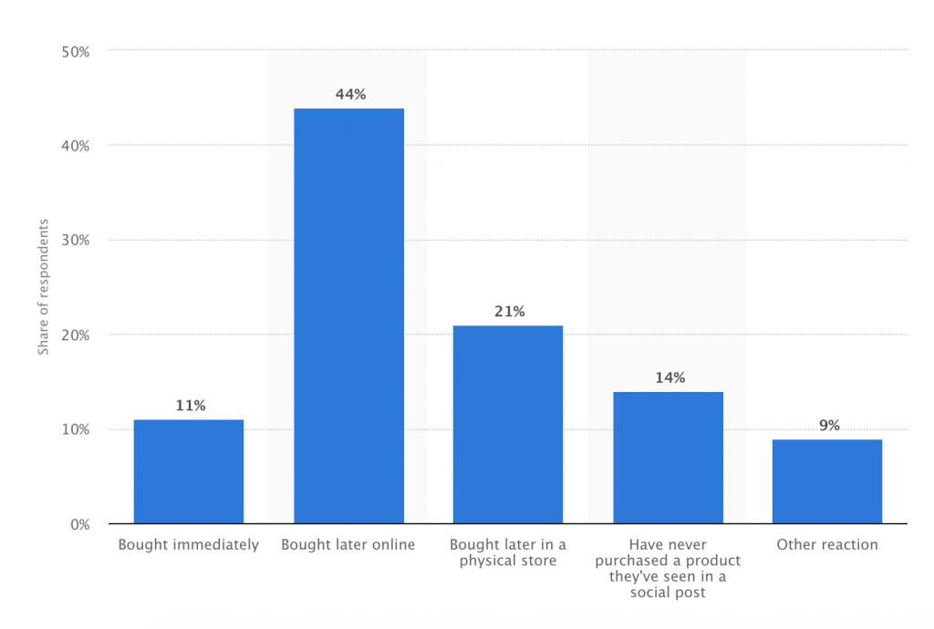 Social commerce sales statistics