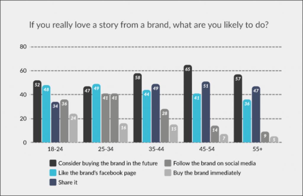 Storytelling, social media marketing