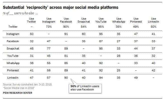 social media cross device usage