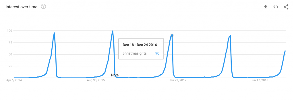 Christmas ecommerce trends