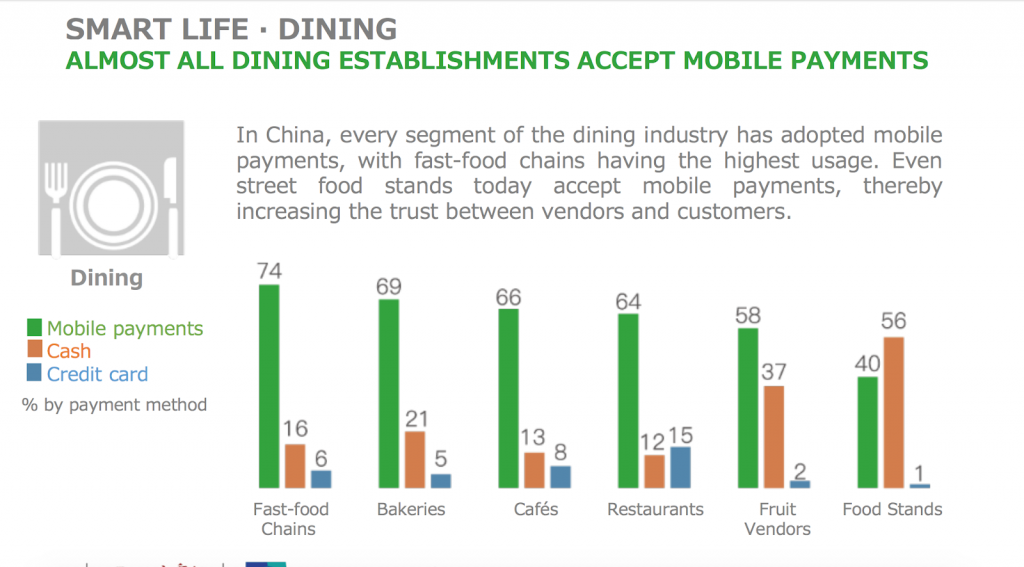 Mobile food orders in China
