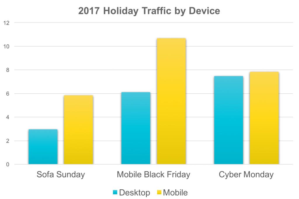 Holiday sales, ecommerce, by device