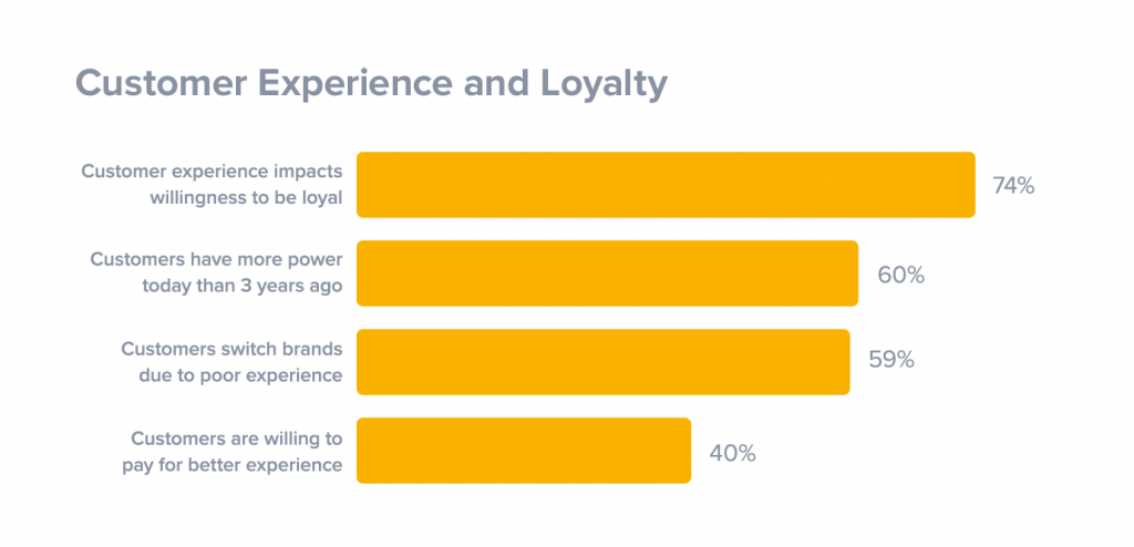Customer experience and ecommerce