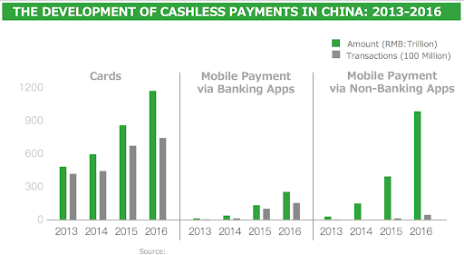 Mobile orders, mobile payments