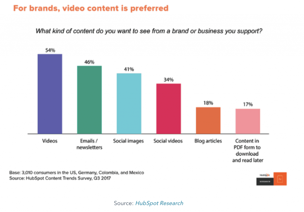 Visual posts do better on social