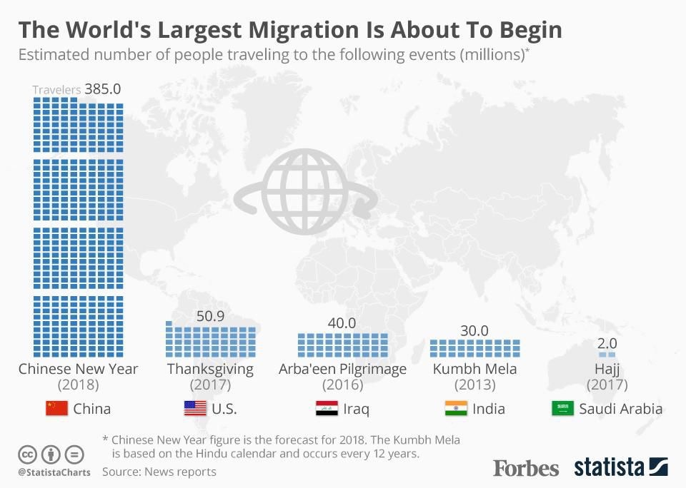 chinese new year, ecommerce, human migration