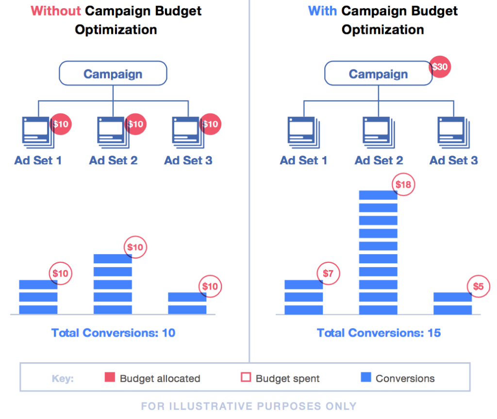 How facebook campaign budget optimisation works