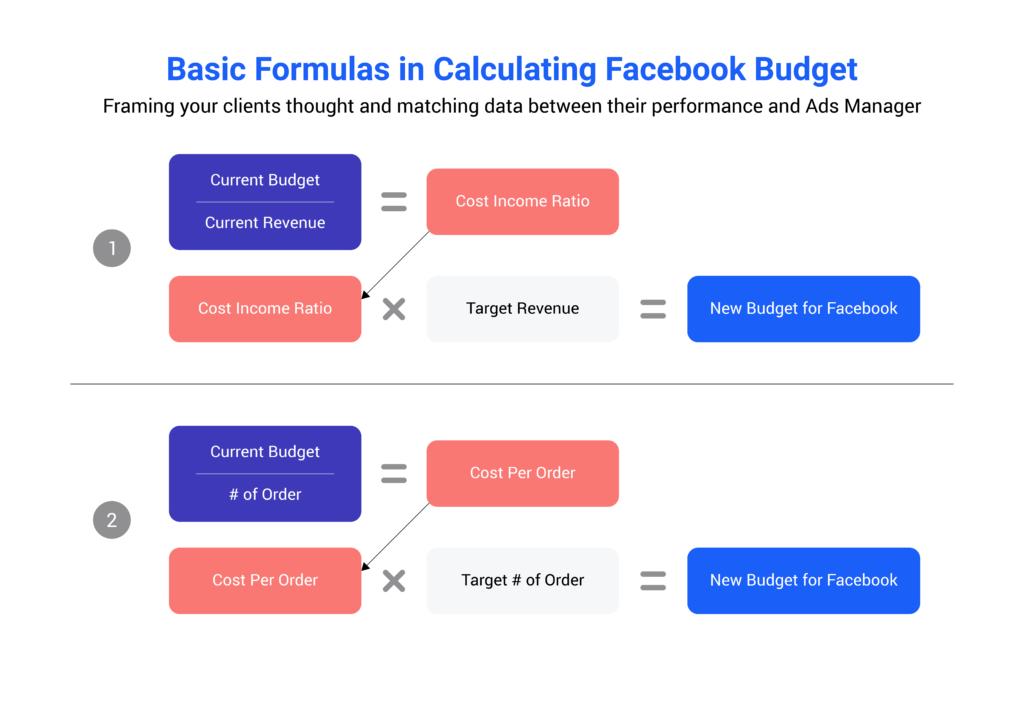 Facebook advertising budget optimization